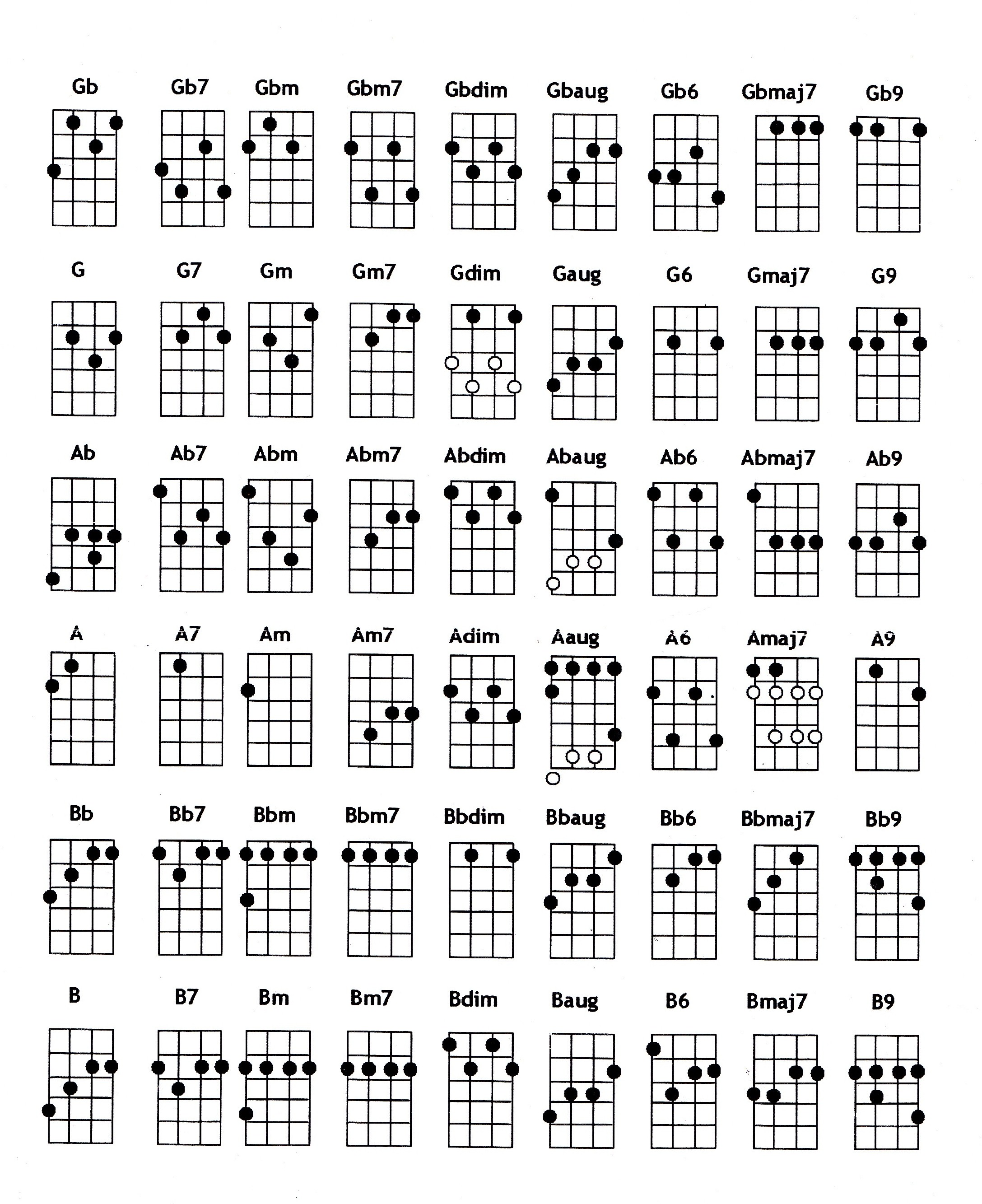 Ukulele chords in c gcea groningen ukulele society ukulele chords in c gcea hexwebz Image collections